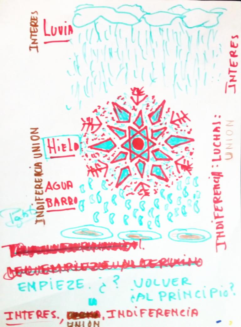 Reflexiones de Pablo inspiradas en el último taller poético